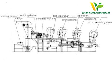 rapeseed dehulling and separating machine.jpg