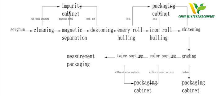sorghum processing equipment 1.jpg